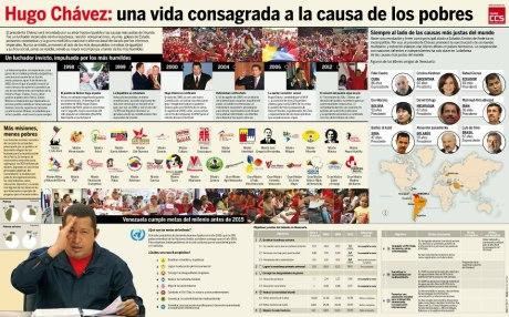 Los logros de Hugo Chávez.